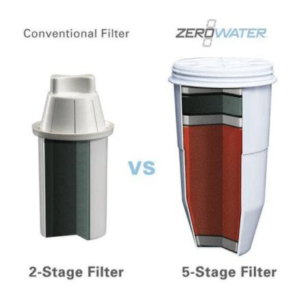 Zero Water Filter
